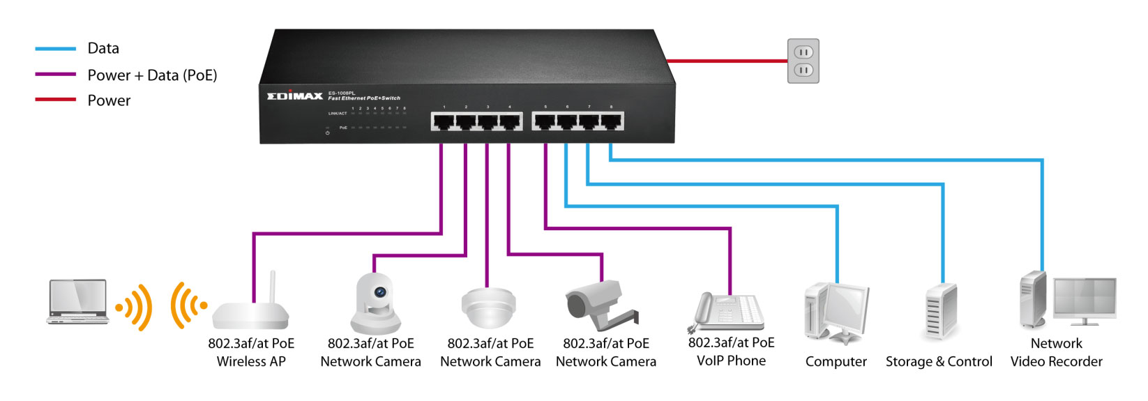 Wiring A Network Switch Books Of Diagram Power Point Typical Ethernet Wireless Access Multiple Switches Install Home
